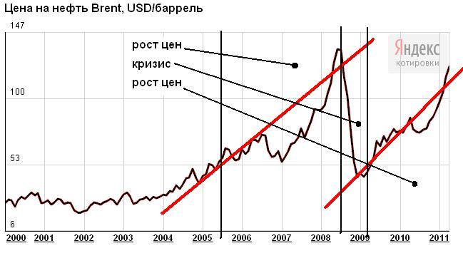 принципе здесь курс нефти по годам график или